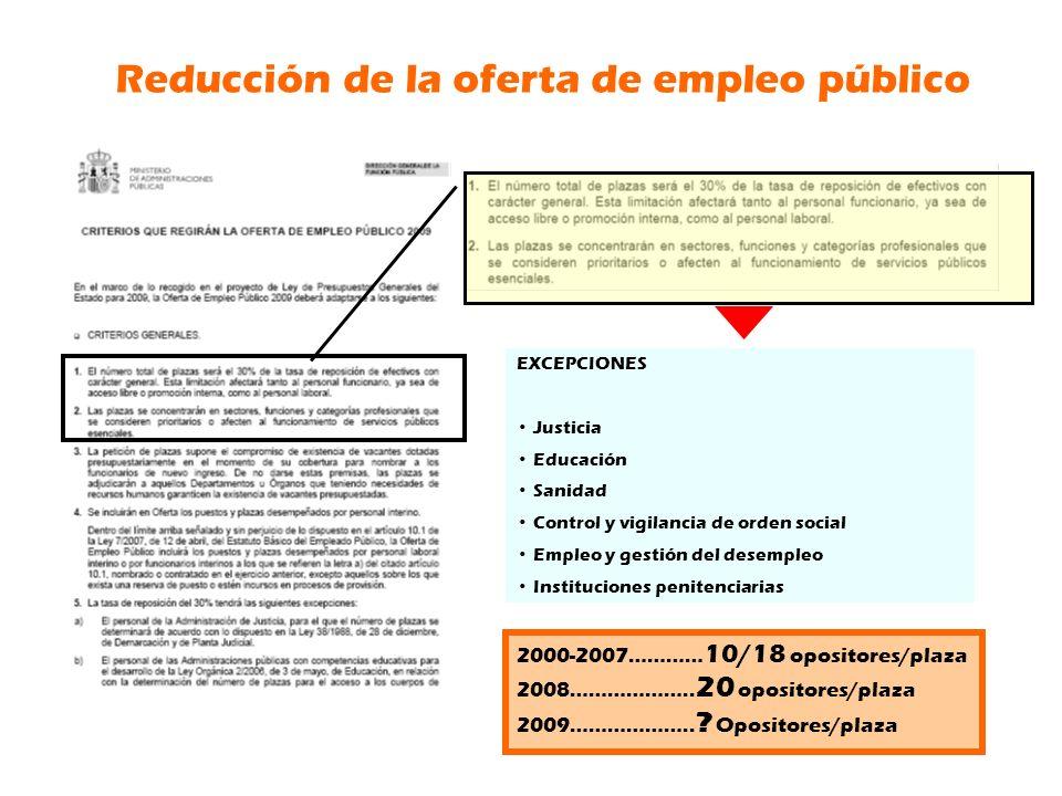 EXCEPCIONES Justicia Educación Sanidad Control y vigilancia de orden social Empleo y gestión del desempleo Instituciones penitenciarias Reducción de la oferta de empleo público 2000-2007………… 10/18 opositores/plaza 2008………………..