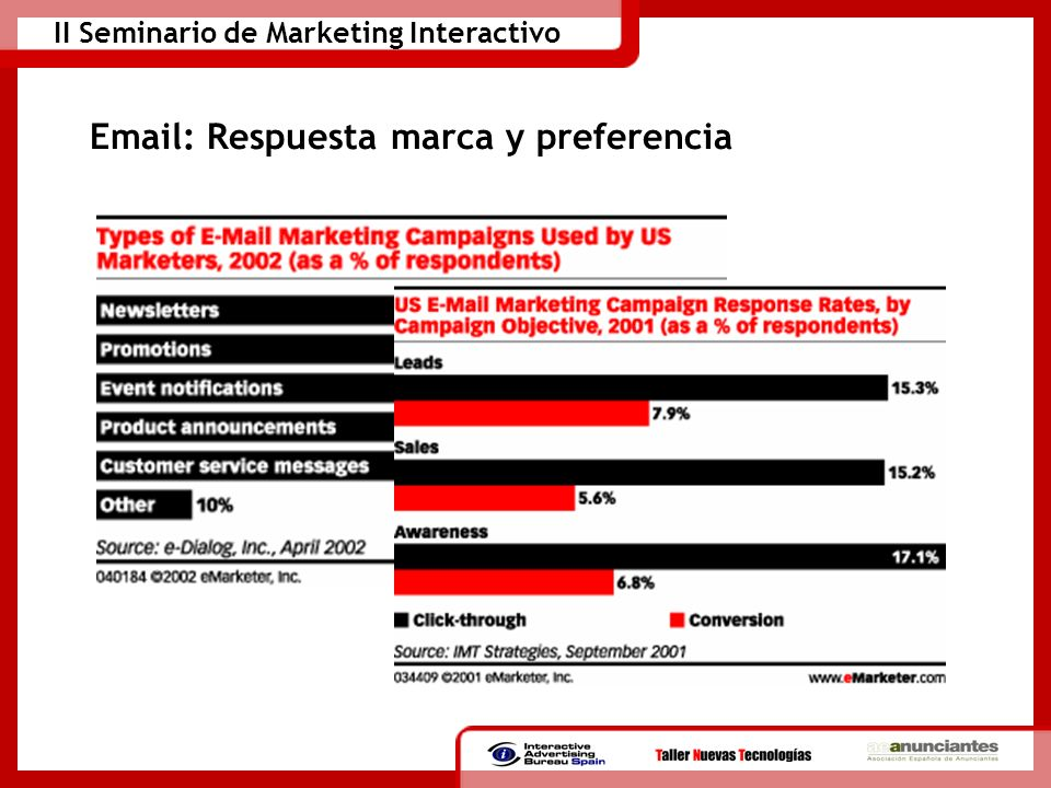 II Seminario de Marketing Interactivo Email: Respuesta marca y preferencia