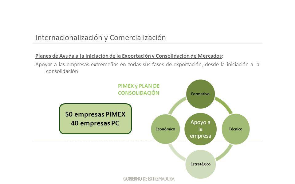 Internacionalización y Comercialización Planes de Ayuda a la Iniciación de la Exportación y Consolidación de Mercados: Apoyar a las empresas extremeña