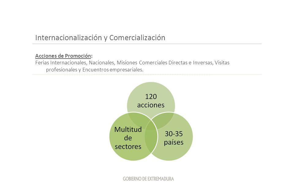 Internacionalización y Comercialización Acciones de Promoción: Ferias Internacionales, Nacionales, Misiones Comerciales Directas e Inversas, Visitas p