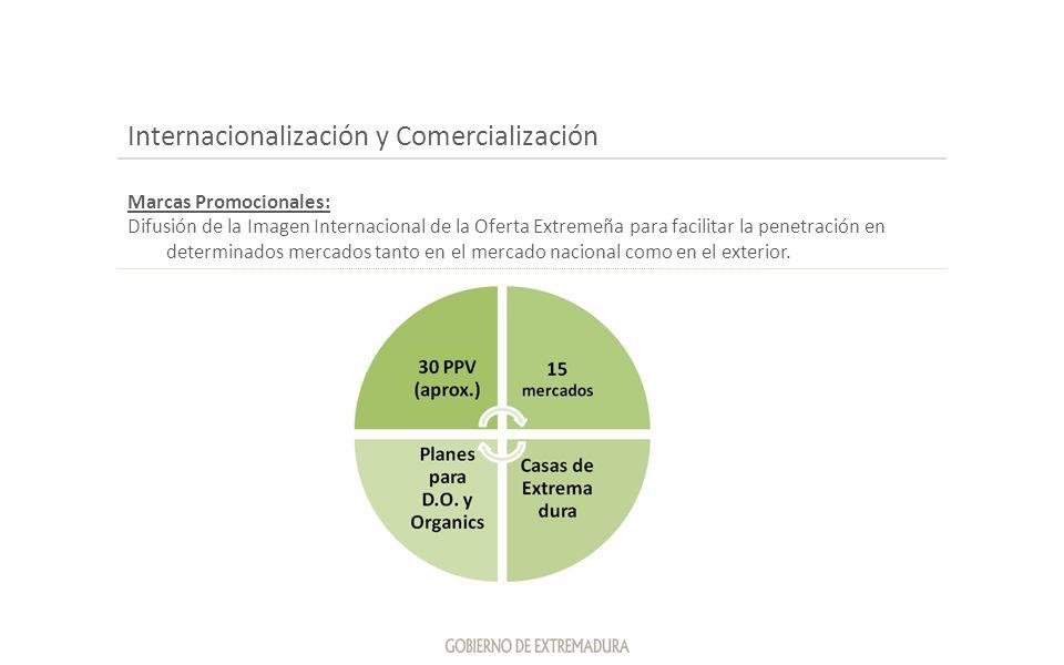 Internacionalización y Comercialización Marcas Promocionales: Difusión de la Imagen Internacional de la Oferta Extremeña para facilitar la penetración