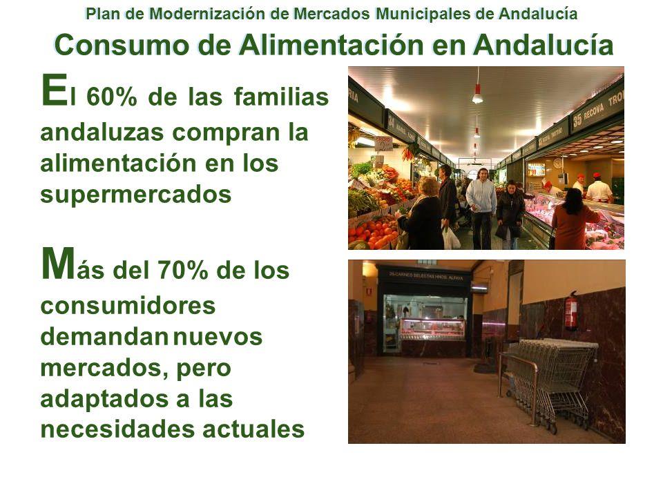E l 60% de las familias andaluzas compran la alimentación en los supermercados Plan de Modernización de Mercados Municipales de Andalucía Consumo de A