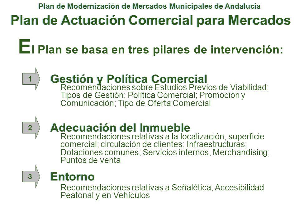 Plan de Modernización de Mercados Municipales de Andalucía Plan de Actuación Comercial para Mercados Entorno 1 2 3 Adecuación del Inmueble Gestión y P