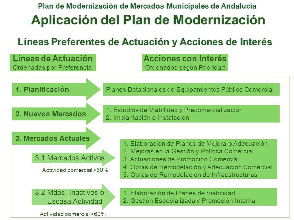 Plan de Modernización de Mercados Municipales de Andalucía Aplicación del Plan de Modernización Líneas Preferentes de Actuación y Acciones de Interés
