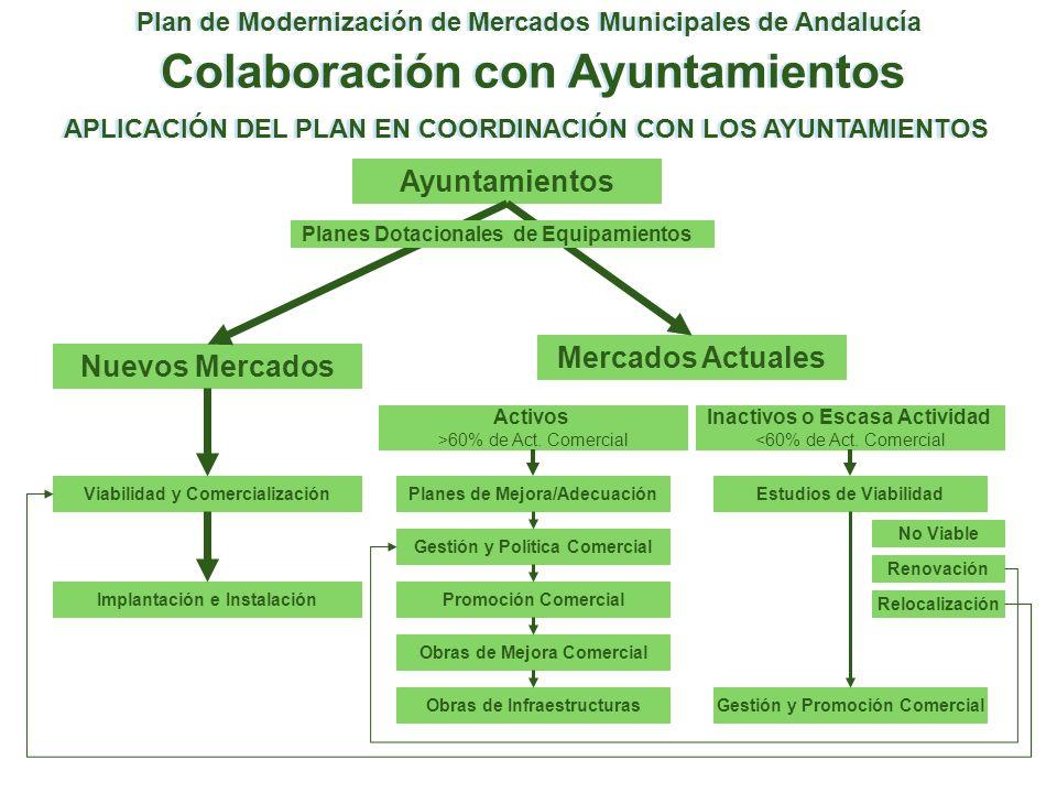 Plan de Modernización de Mercados Municipales de Andalucía Colaboración con Ayuntamientos Ayuntamientos Nuevos Mercados Mercados Actuales Viabilidad y