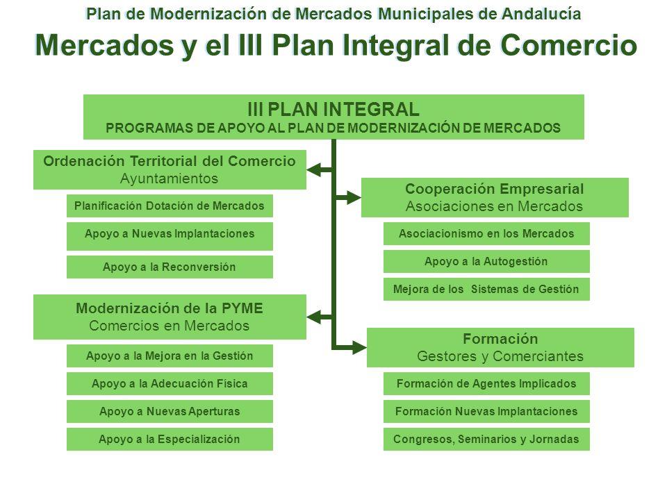 Plan de Modernización de Mercados Municipales de Andalucía Mercados y el III Plan Integral de Comercio III PLAN INTEGRAL PROGRAMAS DE APOYO AL PLAN DE