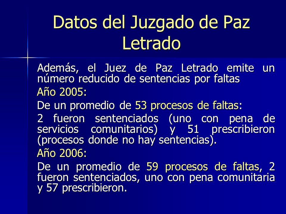 Datos del Juzgado de Paz Letrado Además, el Juez de Paz Letrado emite un número reducido de sentencias por faltas Además, el Juez de Paz Letrado emite