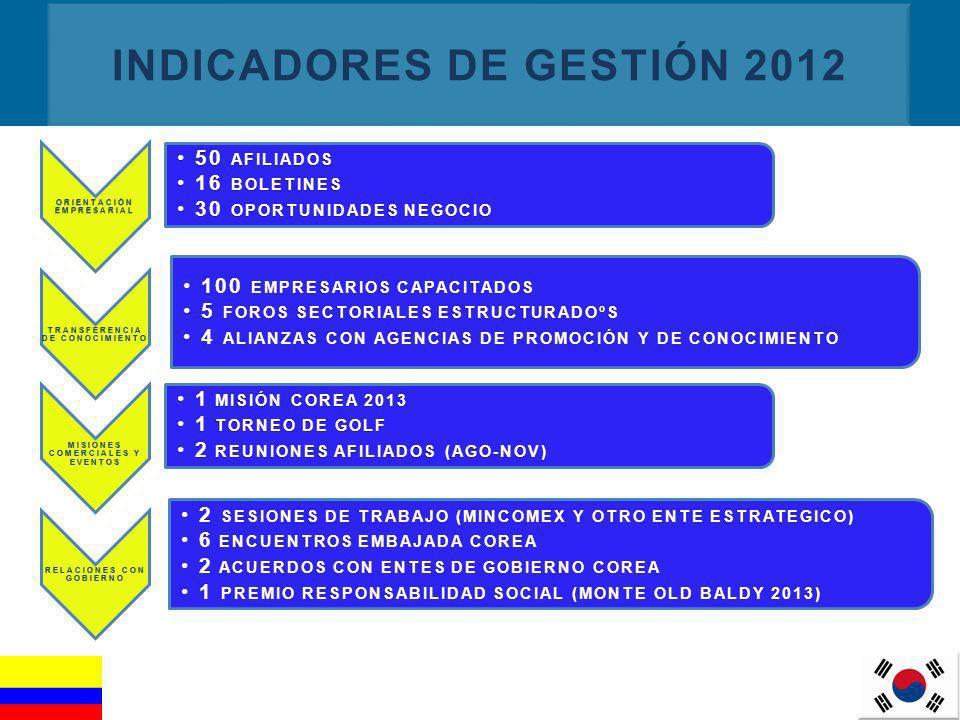11 INDICADORES DE GESTIÓN 2012 ORIENTACIÓN EMPRESARIAL 50 AFILIADOS50 AFILIADOS 16 BOLETINES16 BOLETINES 30 OPORTUNIDADES NEGOCIO30 OPORTUNIDADES NEGO