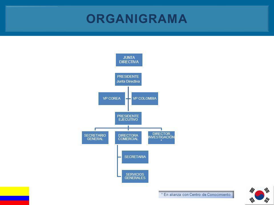 3 ORGANIGRAMA PRESIDENTE Junta Directiva PRESIDENTE EJECUTIVO SECRETARIO GENERAL DIRECTORA COMERCIAL SECRETARIA SERVICIOS GENERALES DIRECTOR INVESTIGA