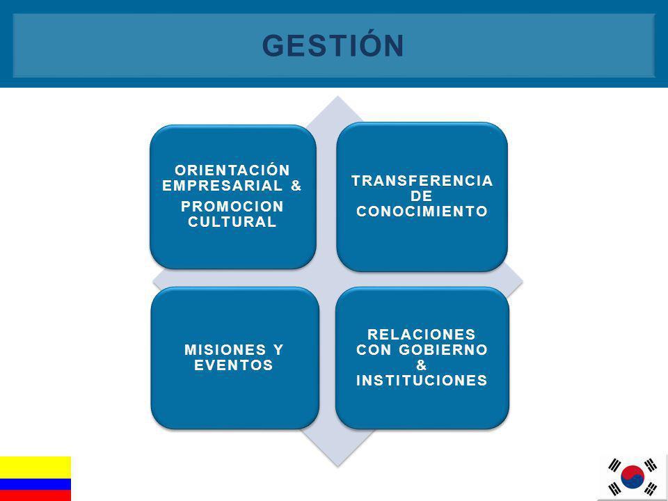 6 TRANSFERENCIA DE CONOCIMIENTO ORIENTACIÓN EMPRESARIAL & PROMOCION CULTURAL MISIONES Y EVENTOS RELACIONES CON GOBIERNO & INSTITUCIONES GESTIÓN
