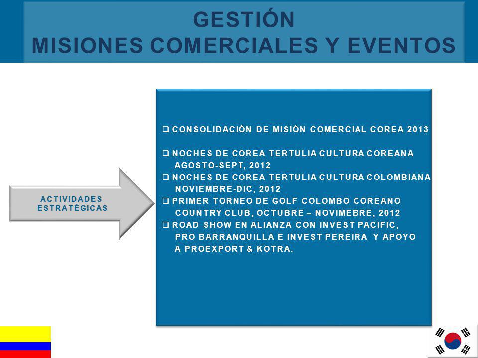 9 GESTIÓN MISIONES COMERCIALES Y EVENTOS ACTIVIDADESESTRATÉGICAS CONSOLIDACIÓN DE MISIÓN COMERCIAL COREA 2013 CONSOLIDACIÓN DE MISIÓN COMERCIAL COREA