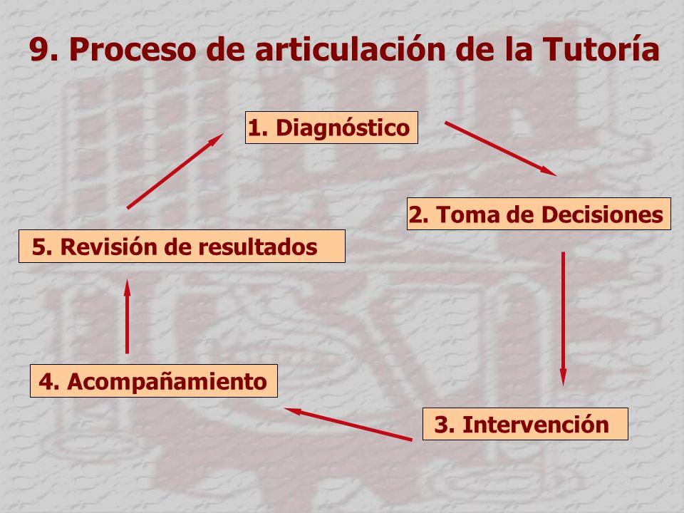 9.Proceso de articulación de la Tutoría 1. Diagnóstico 2.
