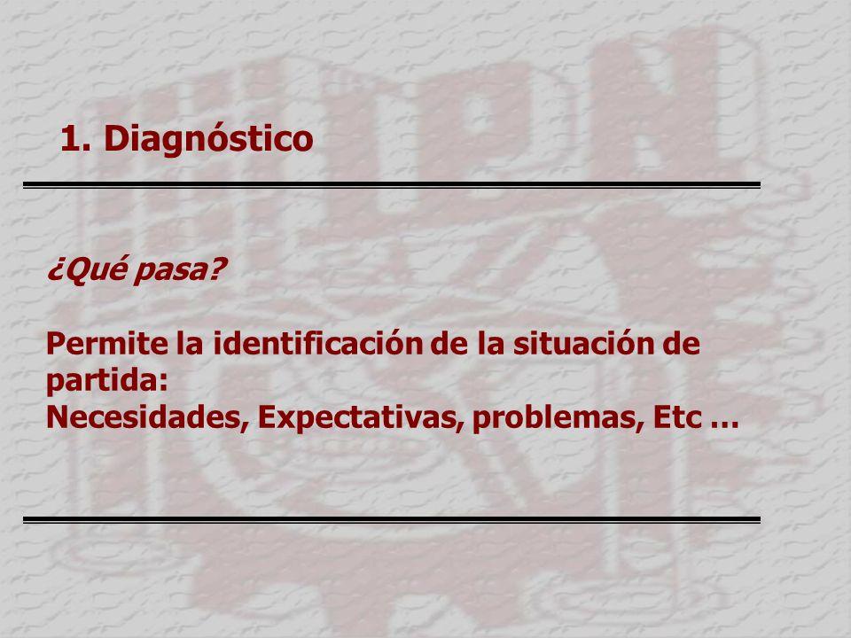 1.Diagnóstico ¿Qué pasa.