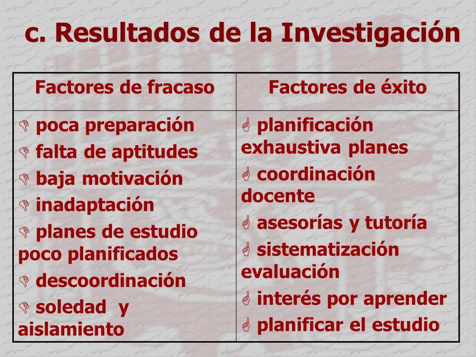 c. Resultados de la Investigación Factores de fracaso Factores de éxito poca preparación falta de aptitudes baja motivación inadaptación planes de est