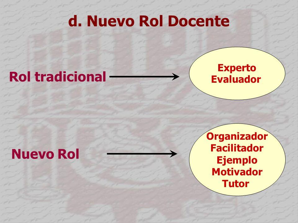 d. Nuevo Rol Docente Experto Evaluador Rol tradicional Nuevo Rol Organizador Facilitador Ejemplo Motivador Tutor