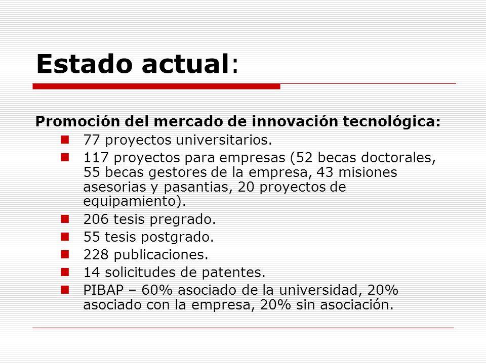 Estado actual: Promoción del mercado de innovación tecnológica: 77 proyectos universitarios. 117 proyectos para empresas (52 becas doctorales, 55 beca