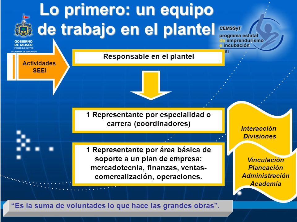 Lo primero: un equipo de trabajo en el plantel Responsable en el plantel 1 Representante por especialidad o carrera (coordinadores) 1 Representante por área básica de soporte a un plan de empresa: mercadotecnia, finanzas, ventas- comercalización, operaciones.
