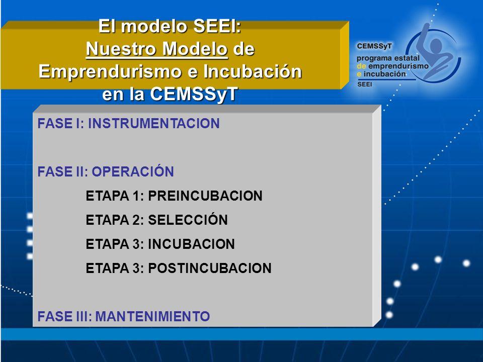 El modelo SEEI: Nuestro Modelo de Emprendurismo e Incubación en la CEMSSyT FASE I: INSTRUMENTACION FASE II: OPERACIÓN ETAPA 1: PREINCUBACION ETAPA 2: SELECCIÓN ETAPA 3: INCUBACION ETAPA 3: POSTINCUBACION FASE III: MANTENIMIENTO