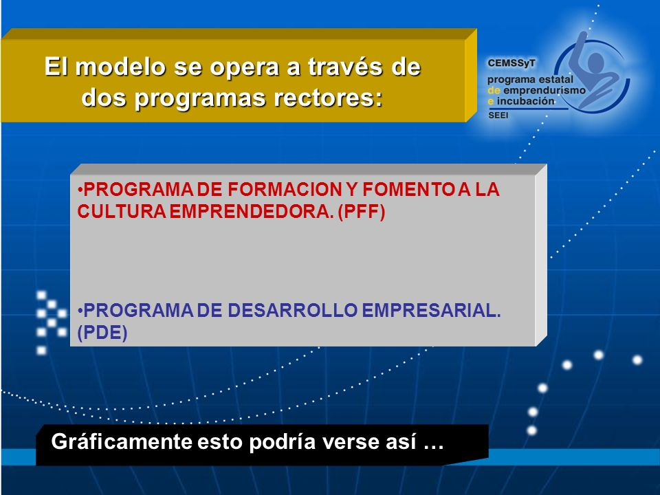 El modelo se opera a través de dos programas rectores: PROGRAMA DE FORMACION Y FOMENTO A LA CULTURA EMPRENDEDORA.
