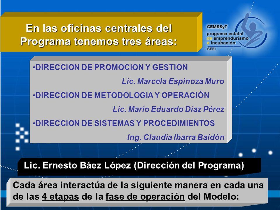 En las oficinas centrales del Programa tenemos tres áreas: DIRECCION DE PROMOCION Y GESTION Lic.