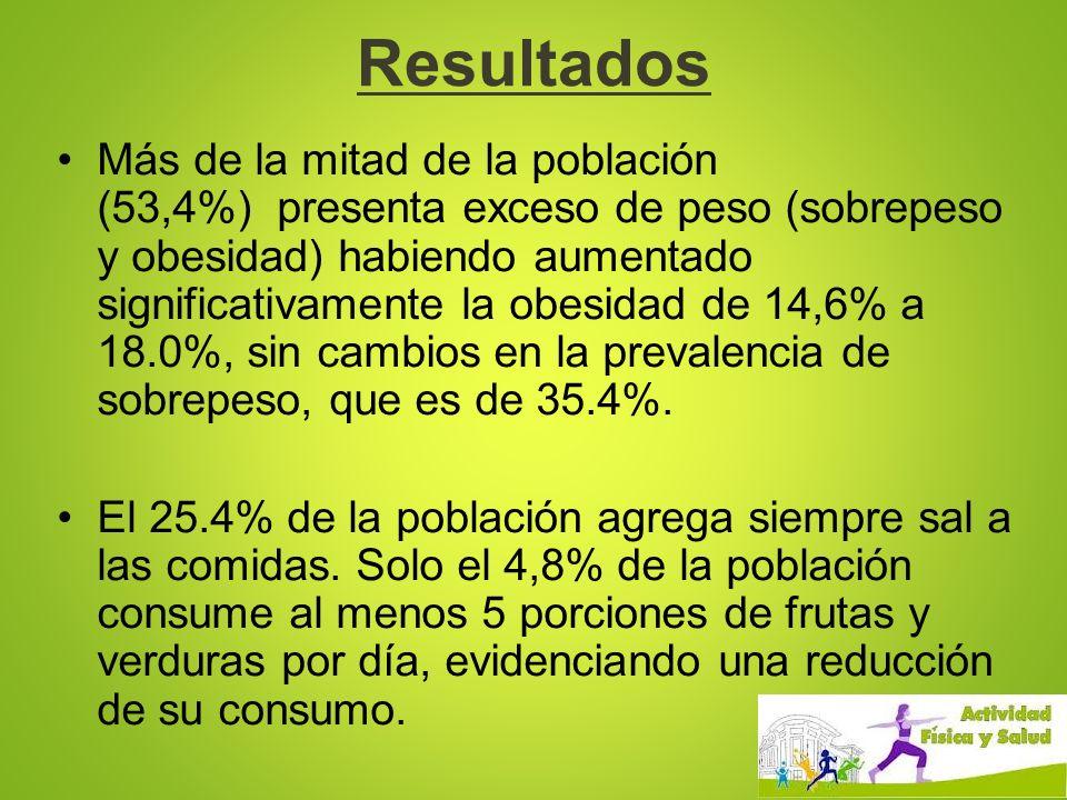 Resultados Más de la mitad de la población (53,4%) presenta exceso de peso (sobrepeso y obesidad) habiendo aumentado significativamente la obesidad de