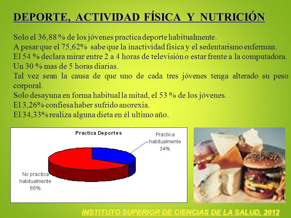 DEPORTE, ACTIVIDAD FÍSICA Y NUTRICIÓN Solo el 36,88 % de los jóvenes practica deporte habitualmente. A pesar que el 75,62% sabe que la inactividad fís