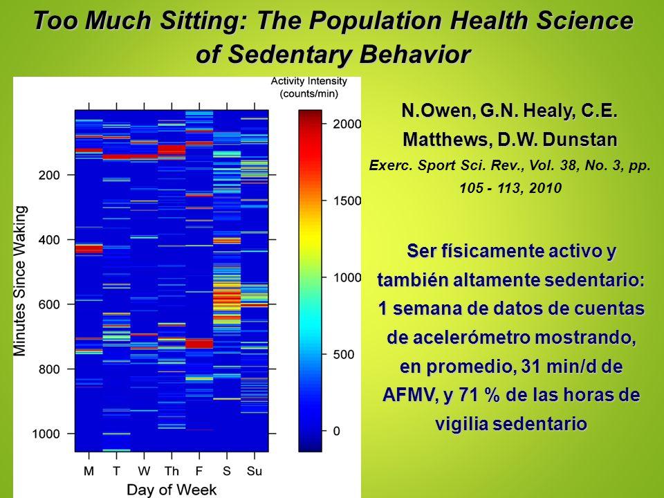 Ser físicamente activo y también altamente sedentario: 1 semana de datos de cuentas de acelerómetro mostrando, en promedio, 31 min/d de AFMV, y 71 % d