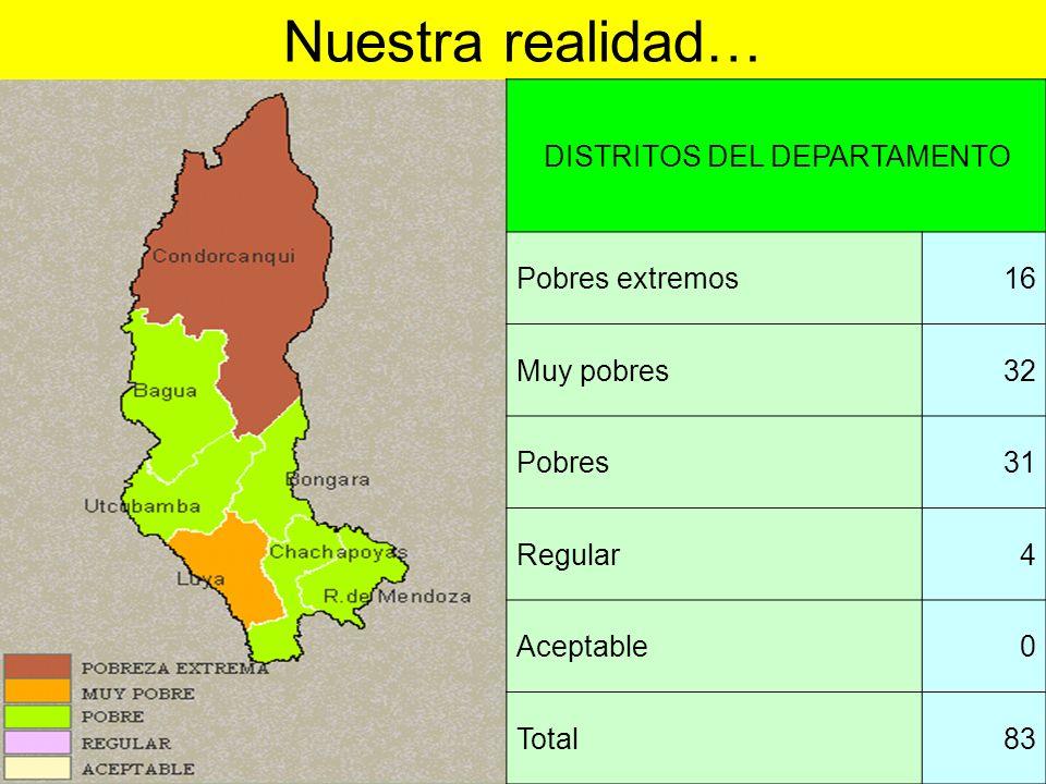 Evolución del gasto público en Amazonas La pobreza en Amazonas En el año 2004 de cada 10 habitantes 6 eran pobres (60,4%) En el primer trimestres del 2006 de cada 10 habitantes 8 son pobres (74,5%)