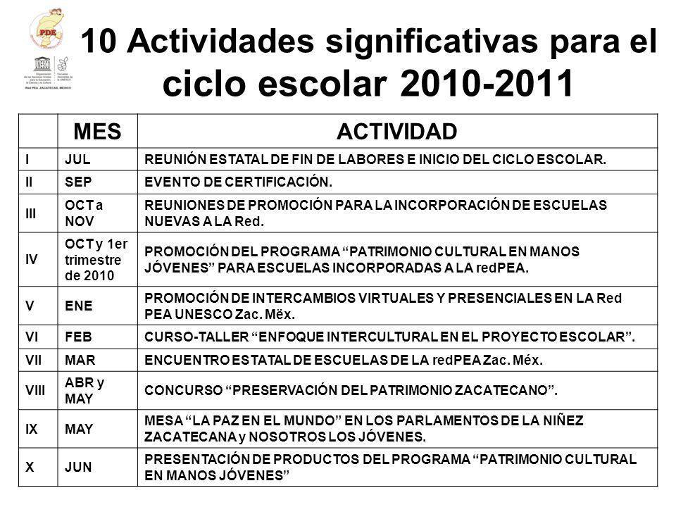 10 Actividades significativas para el ciclo escolar 2010-2011 MES ACTIVIDAD IJULREUNIÓN ESTATAL DE FIN DE LABORES E INICIO DEL CICLO ESCOLAR. IISEPEVE