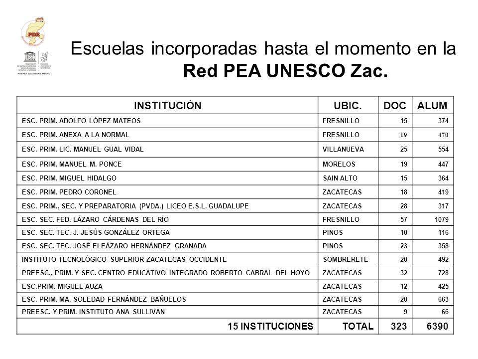 Escuelas incorporadas hasta el momento en la Red PEA UNESCO Zac. INSTITUCIÓNUBIC.DOCALUM ESC. PRIM. ADOLFO LÓPEZ MATEOSFRESNILLO15374 ESC. PRIM. ANEXA
