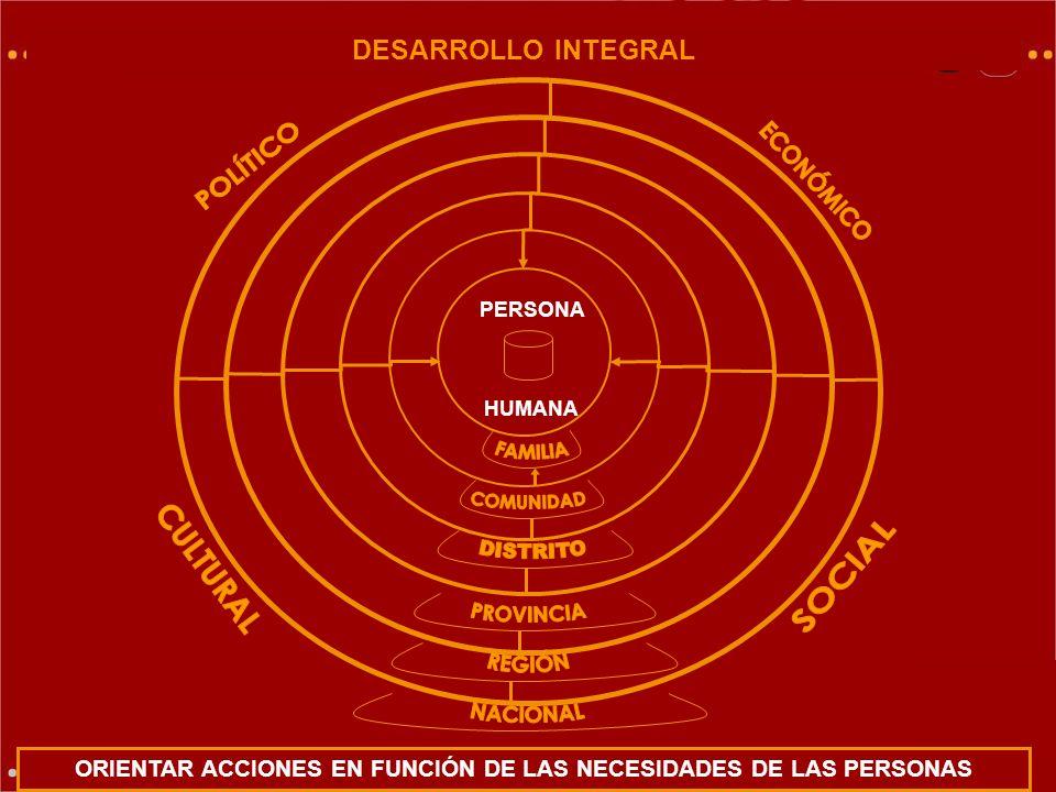 PERSONA HUMANA ORIENTAR ACCIONES EN FUNCIÓN DE LAS NECESIDADES DE LAS PERSONAS DESARROLLO INTEGRAL