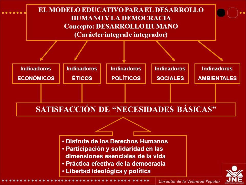 GERENCIA DE EDUCACIÓN ELECTORAL Y COMUNICACIONES Indicadores ÉTICOS Indicadores ECONÓMICOS Indicadores POLÍTICOS Indicadores SOCIALES Indicadores AMBI
