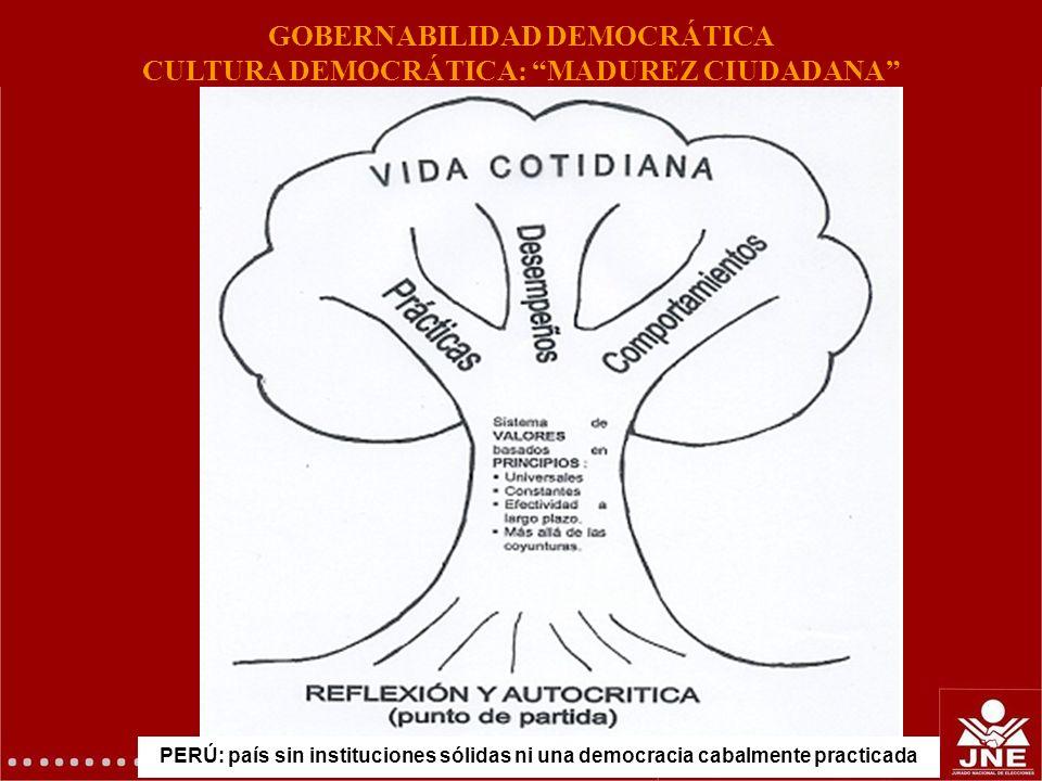 GERENCIA DE EDUCACIÓN ELECTORAL Y COMUNICACIONES PERÚ: país sin instituciones sólidas ni una democracia cabalmente practicada GOBERNABILIDAD DEMOCRÁTI