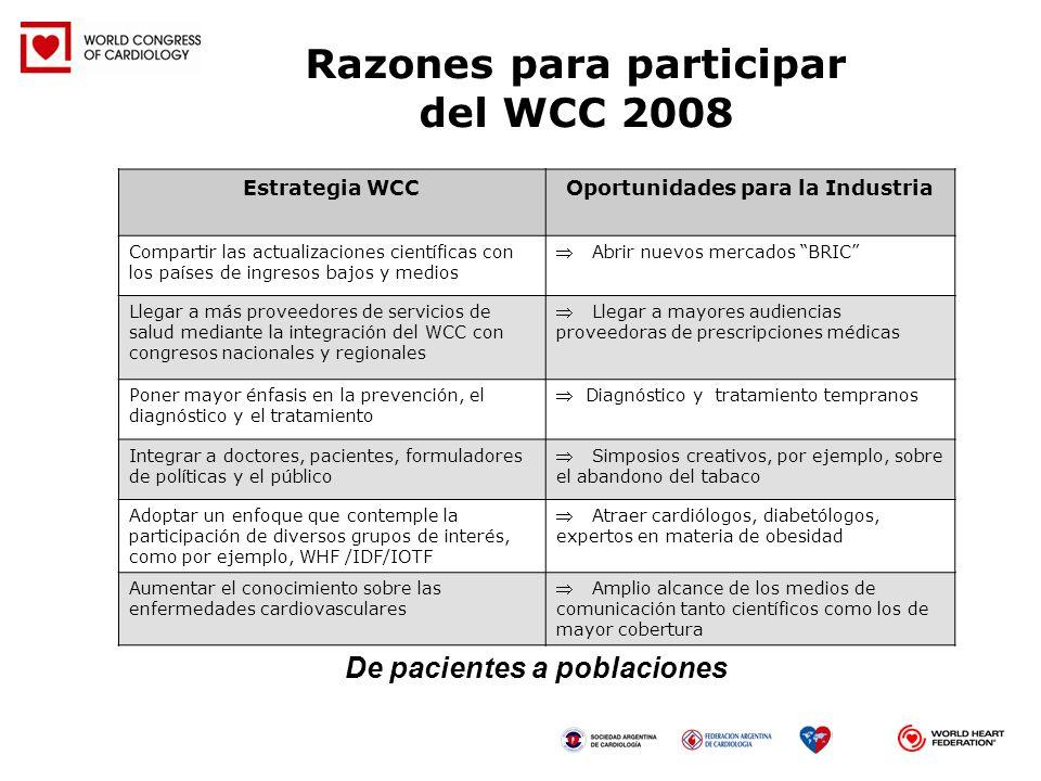 Razones para participar del WCC 2008 Estrategia WCCOportunidades para la Industria Compartir las actualizaciones científicas con los países de ingreso