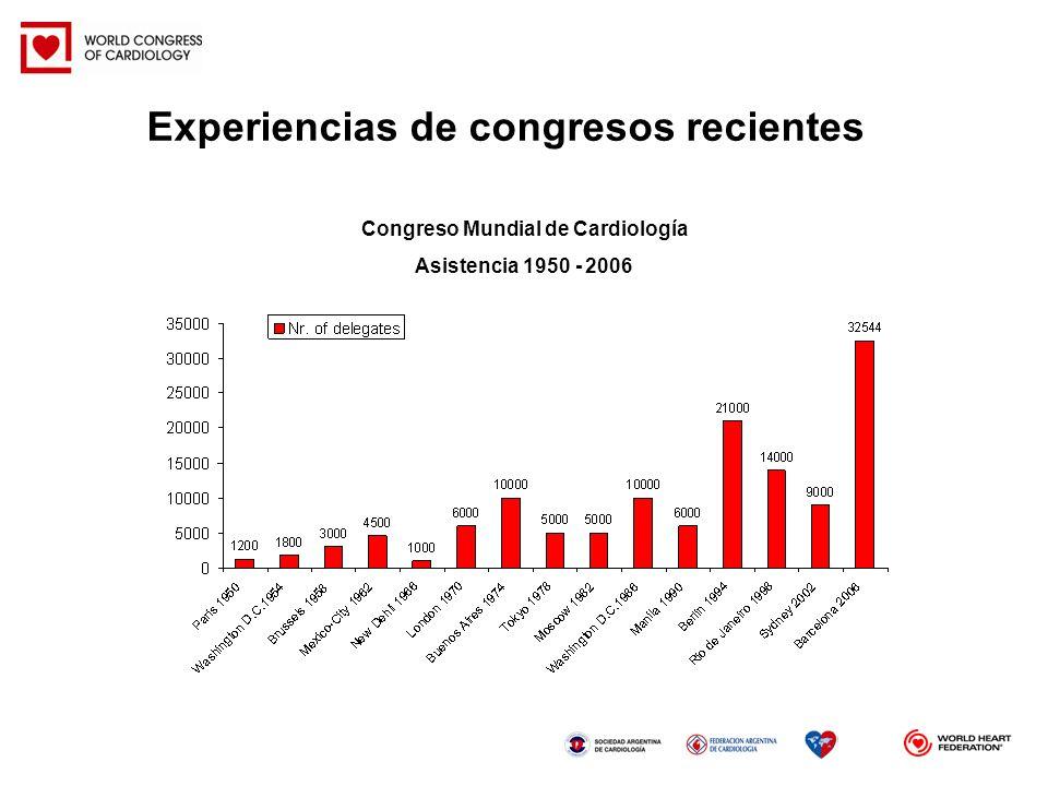 Congreso Mundial de Cardiología Asistencia 1950 - 2006 Experiencias de congresos recientes