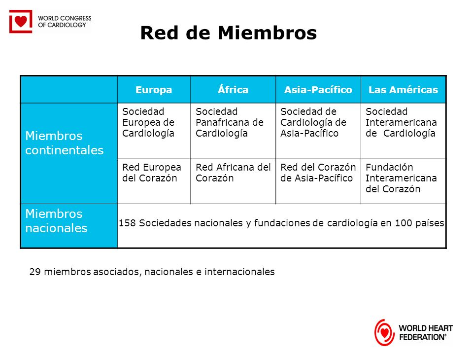 EuropaÁfricaAsia-PacíficoLas Américas Miembros continentales Sociedad Europea de Cardiología Sociedad Panafricana de Cardiología Sociedad de Cardiolog