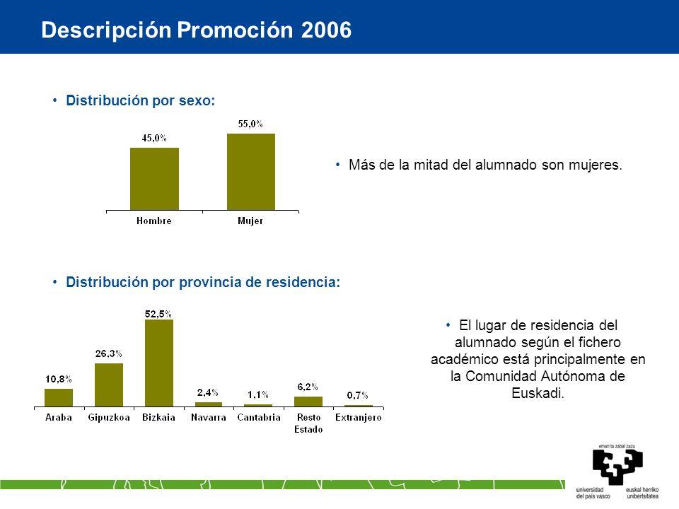Descripción Promoción 2006 Más de la mitad del alumnado son mujeres.