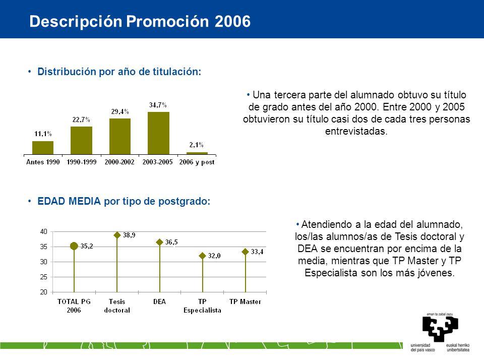 Descripción Promoción 2006 Distribución por año de titulación: EDAD MEDIA por tipo de postgrado: Una tercera parte del alumnado obtuvo su título de grado antes del año 2000.