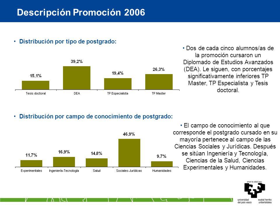 Descripción Promoción 2006 Distribución por tipo de postgrado: Distribución por campo de conocimiento de postgrado: Dos de cada cinco alumnos/as de la promoción cursaron un Diplomado de Estudios Avanzados (DEA).