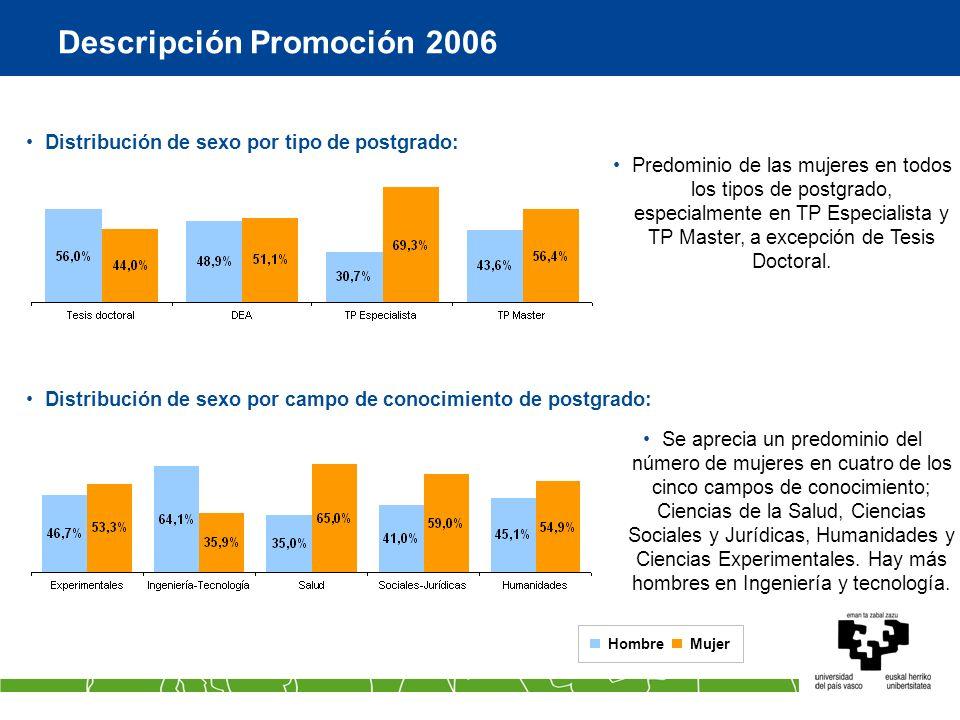 Descripción Promoción 2006 Distribución de sexo por tipo de postgrado: Distribución de sexo por campo de conocimiento de postgrado: Predominio de las
