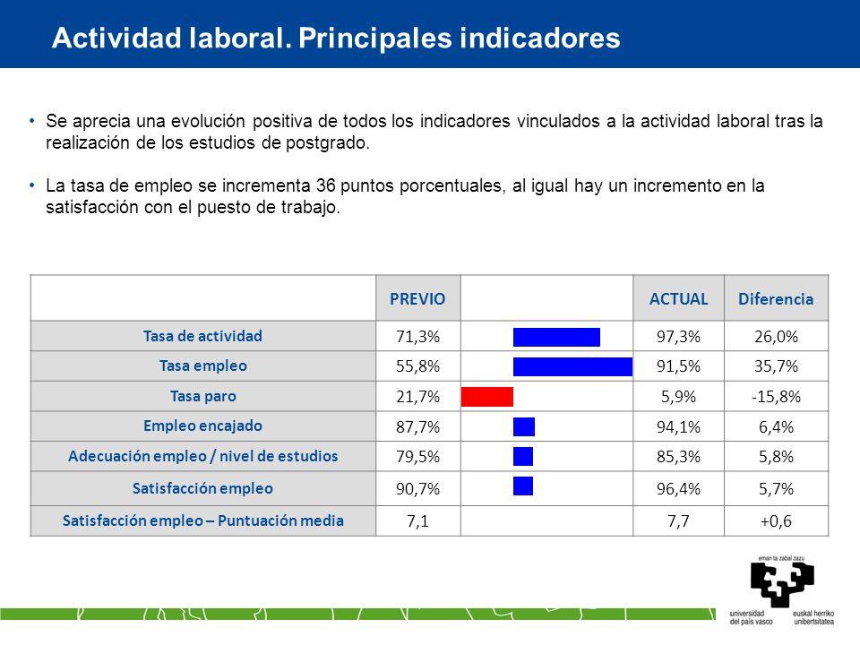 Actividad laboral. Principales indicadores PREVIOACTUALDiferencia Tasa de actividad 71,3%97,3%26,0% Tasa empleo 55,8%91,5%35,7% Tasa paro 21,7%5,9%-15