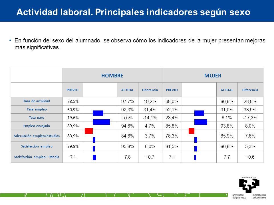Actividad laboral. Principales indicadores según sexo HOMBREMUJER PREVIOACTUALDiferenciaPREVIOACTUALDiferencia Tasa de actividad 78,5% 97,7%19,2%68,0%