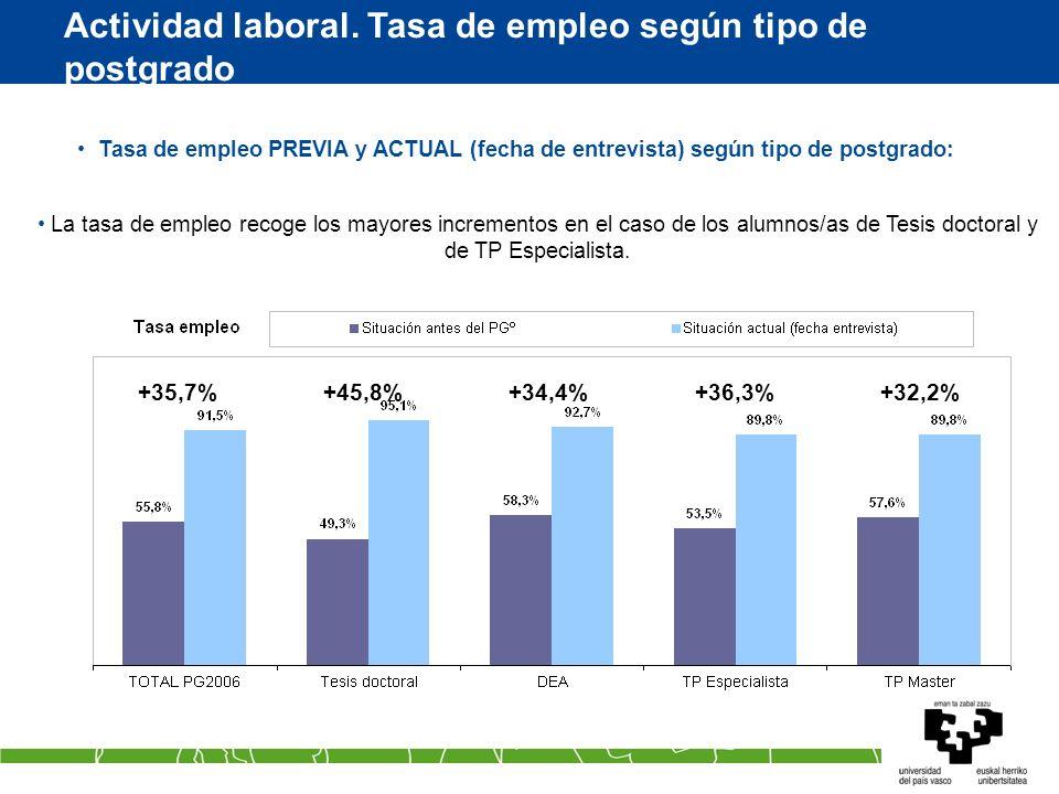Actividad laboral. Tasa de empleo según tipo de postgrado Tasa de empleo PREVIA y ACTUAL (fecha de entrevista) según tipo de postgrado: La tasa de emp