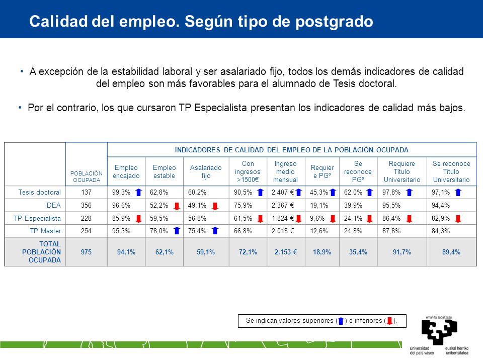 Calidad del empleo. Según tipo de postgrado Se indican valores superiores ( ) e inferiores ( ). POBLACIÓN OCUPADA INDICADORES DE CALIDAD DEL EMPLEO DE
