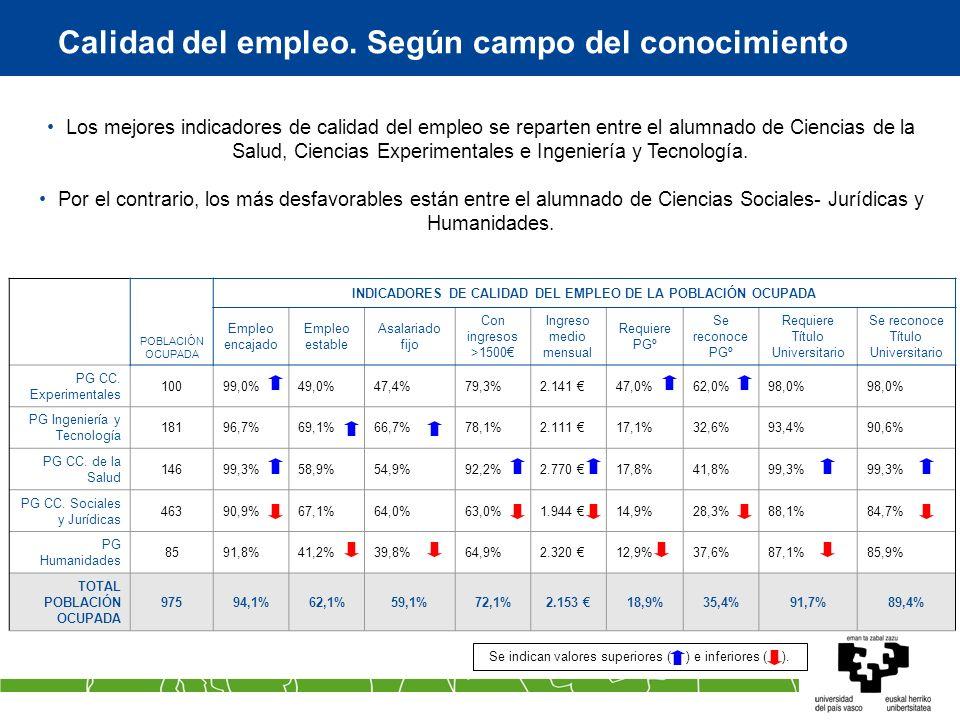Calidad del empleo. Según campo del conocimiento Se indican valores superiores ( ) e inferiores ( ). POBLACIÓN OCUPADA INDICADORES DE CALIDAD DEL EMPL