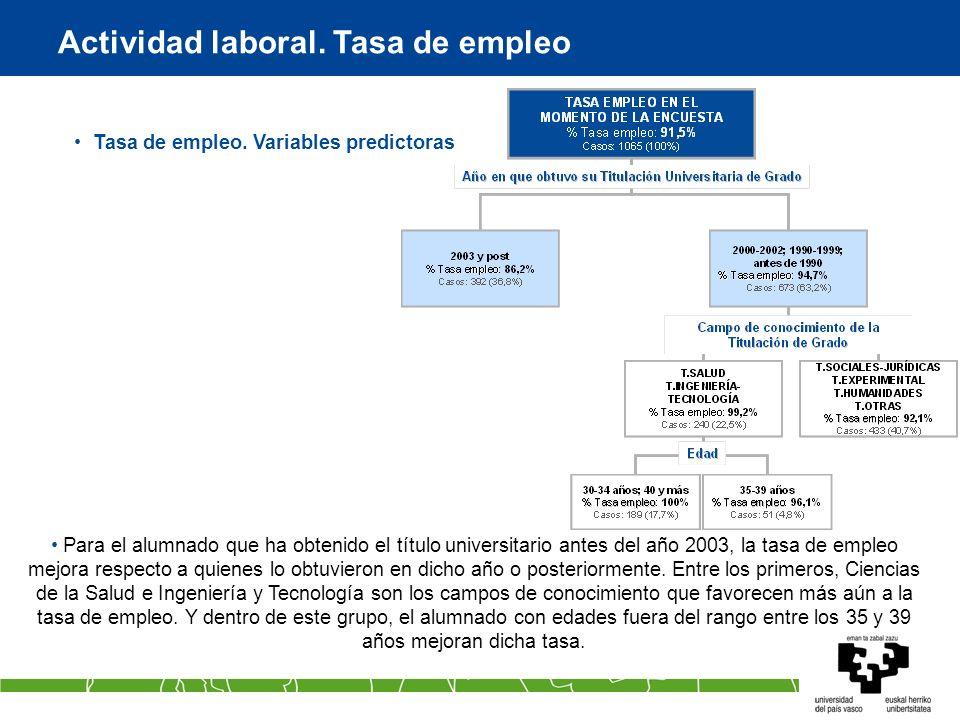 Actividad laboral. Tasa de empleo Tasa de empleo. Variables predictoras Para el alumnado que ha obtenido el título universitario antes del año 2003, l