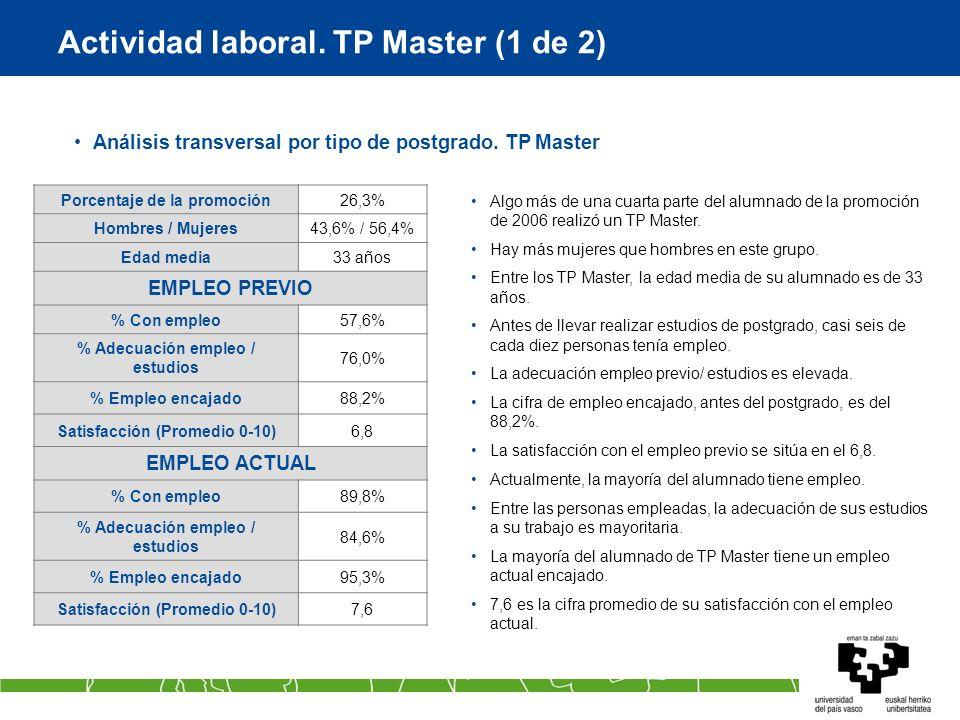 Actividad laboral. TP Master (1 de 2) Análisis transversal por tipo de postgrado. TP Master Algo más de una cuarta parte del alumnado de la promoción
