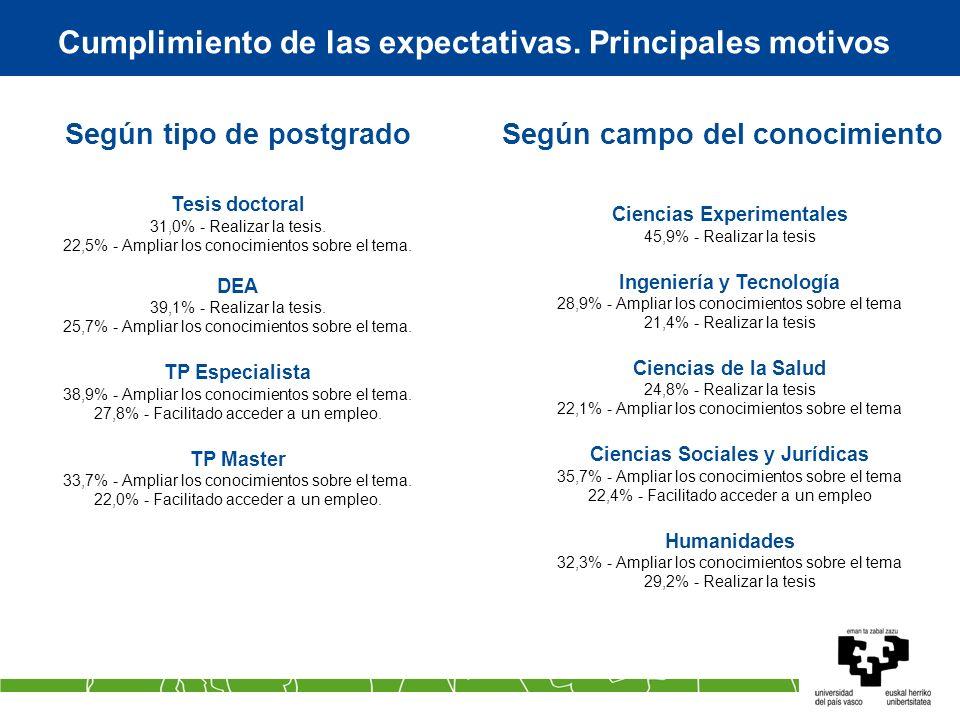 Cumplimiento de las expectativas. Principales motivos Según tipo de postgrado Tesis doctoral 31,0% - Realizar la tesis. 22,5% - Ampliar los conocimien