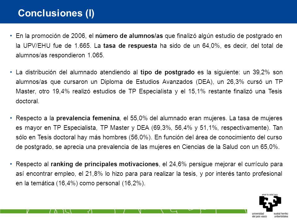 Conclusiones (I) En la promoción de 2006, el número de alumnos/as que finalizó algún estudio de postgrado en la UPV/EHU fue de 1.665. La tasa de respu