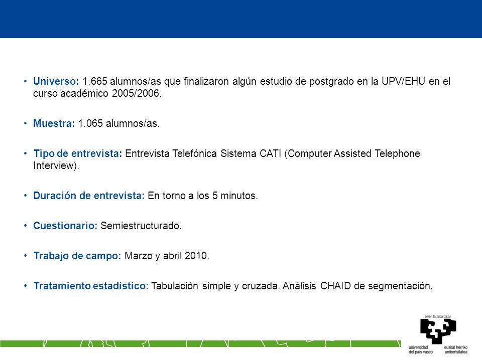 Actividad laboral.TP Master (2 de 2) Análisis transversal por tipo de postgrado.